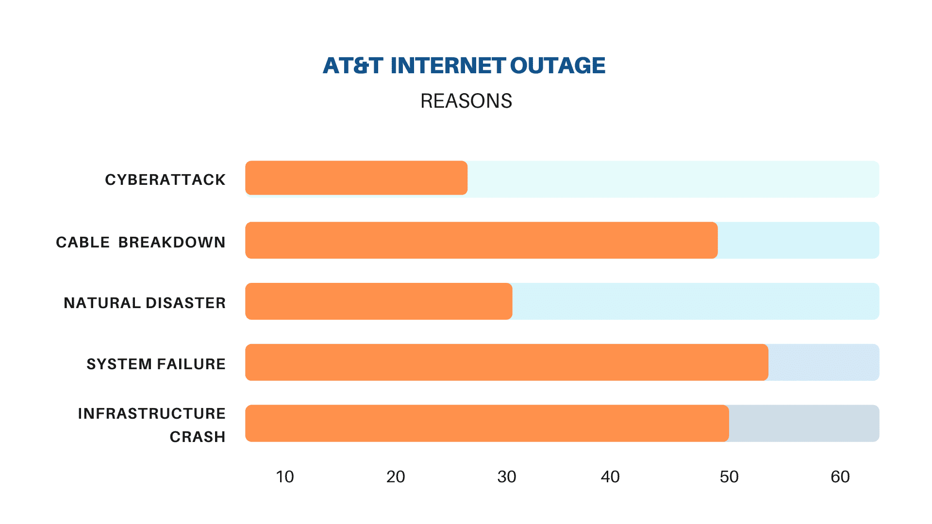 at&t internet outage reasons