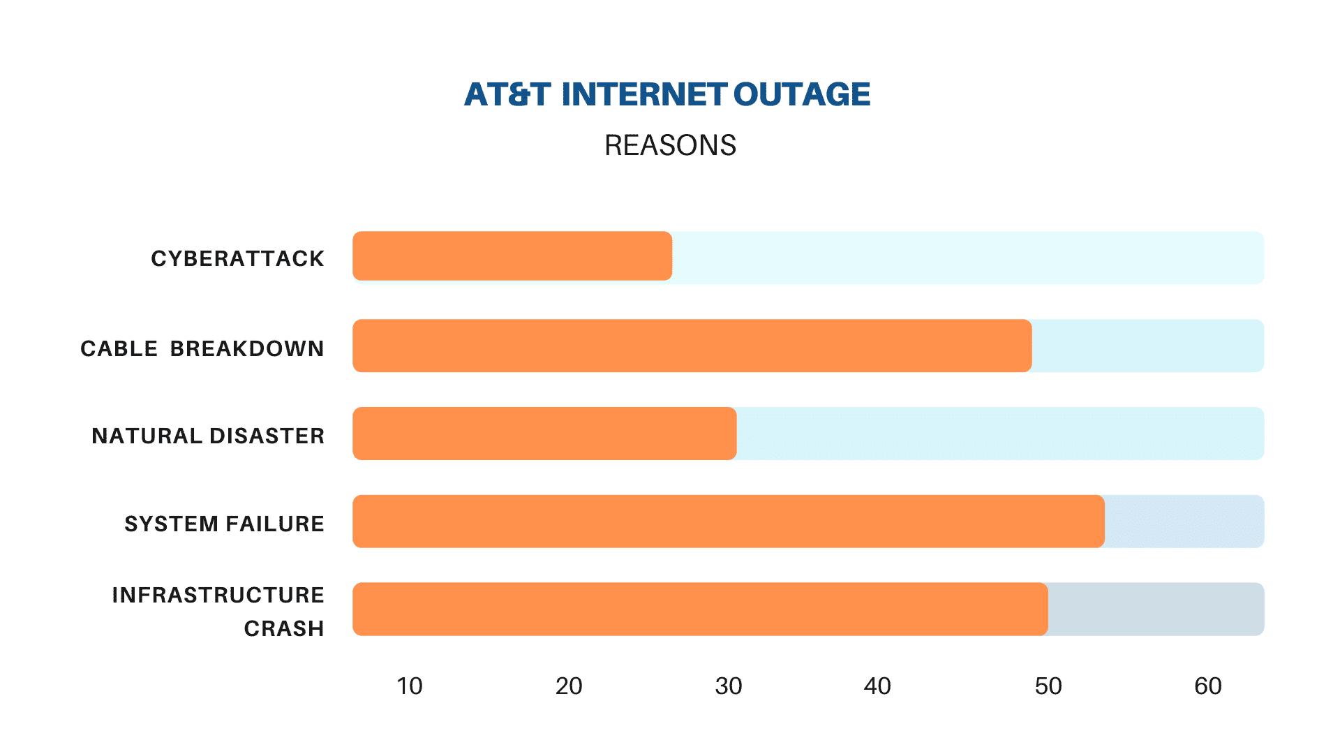 report att internet outage